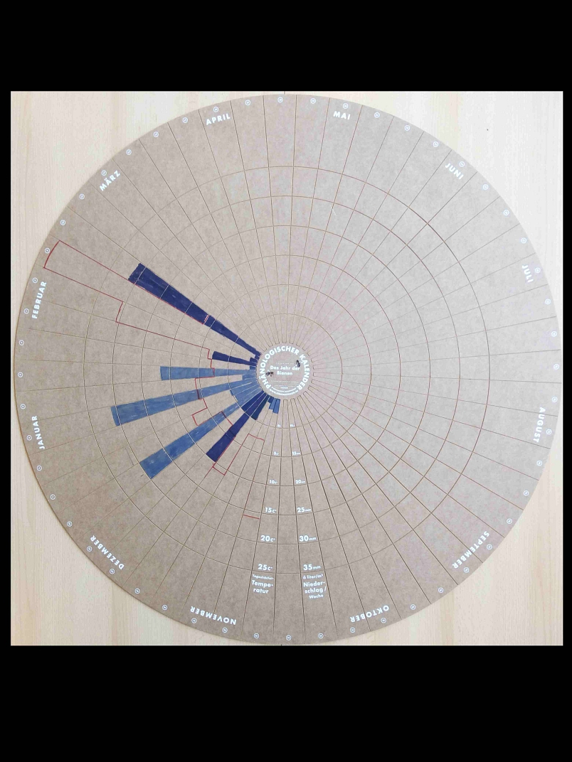 Phänologischer Kalender OBS Steimbke©Oberschule Steimbke